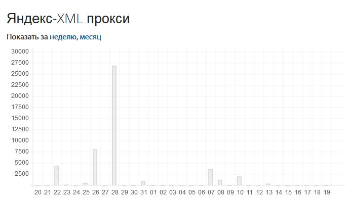 2014-11-19 20-38-21 seozoo.ru - Статистика - Mozilla Firefox