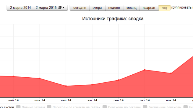 2015-03-02 21-10-03 Яндекс.Метрика  texneks.ru (Технэкс) - источники трафика  сводка - Mozilla Firefox