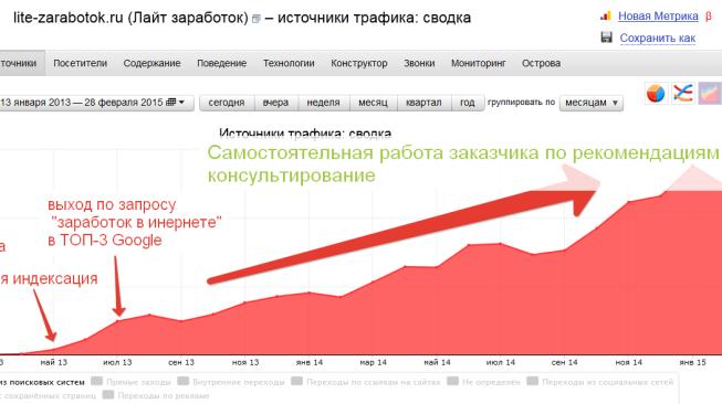 2015-03-22 07-01-34 Яндекс.Метрика  lite-zarabotok.ru (Лайт заработок) - источники трафика  сводка - Mozilla Firefox