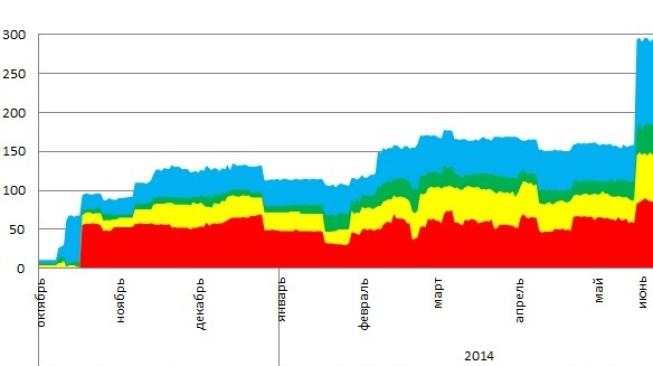 montrans.ru график(1)