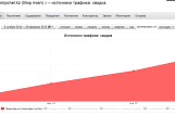 2015-03-09 20-48-59 Яндекс.Метрика  mirpchel.kz (Мир пчел) - источники трафика  сводка - Mozilla Firefox